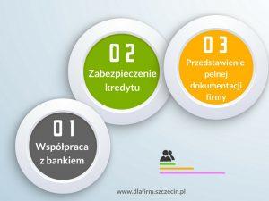 Kredyt dla firmy w Szczecinie