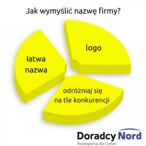 Jak wymyślić nazwę firmy?