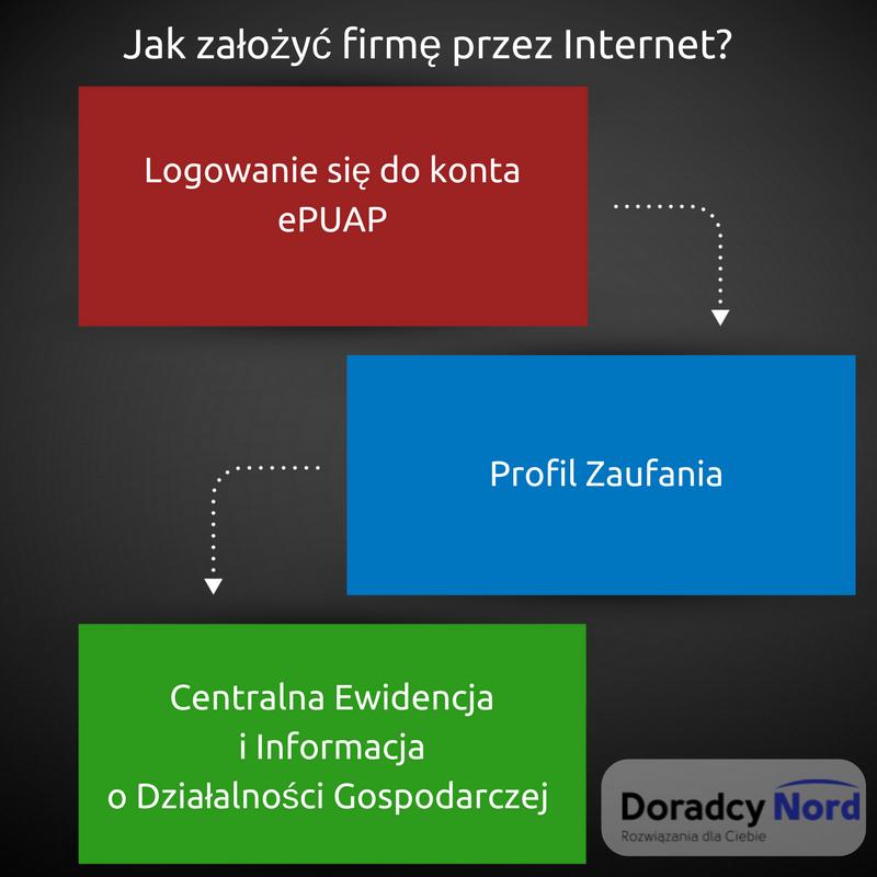 Jak założyć firmę przez Internet- (1)