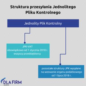 Struktura przesyłania Jednolitego Pliku Kontrolnego
